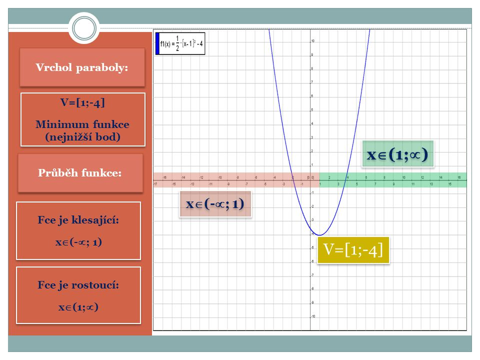 Minimum funkce (nejnižší bod)