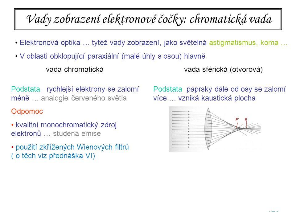 Vady zobrazení elektronové čočky: chromatická vada