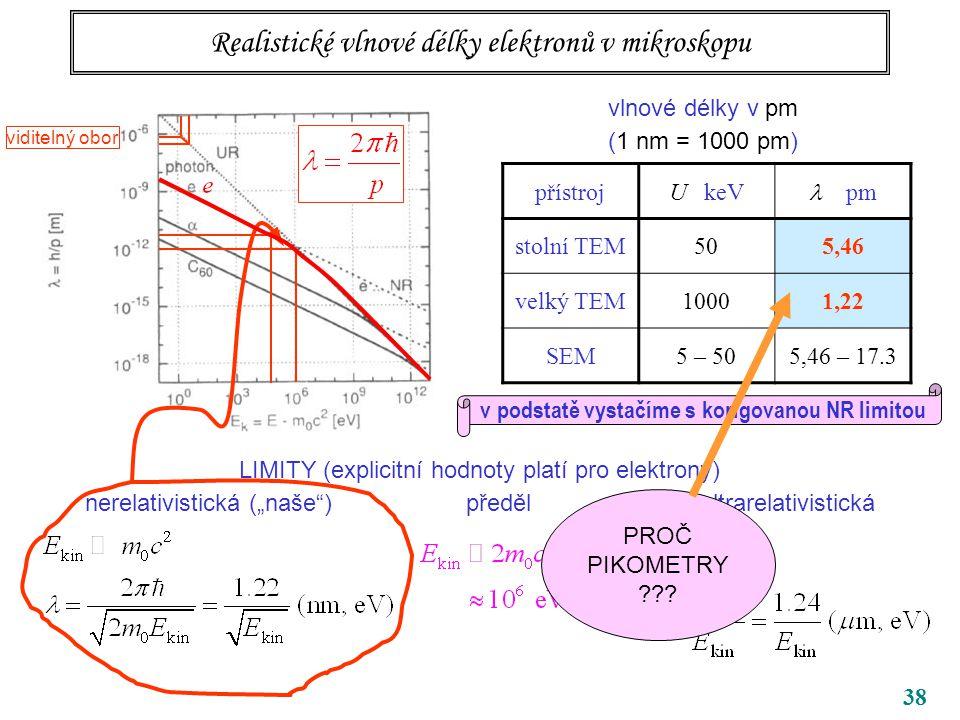 Realistické vlnové délky elektronů v mikroskopu