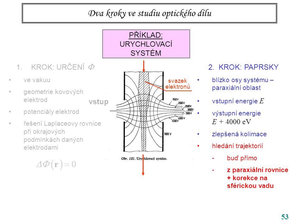 Dva kroky ve studiu optického dílu