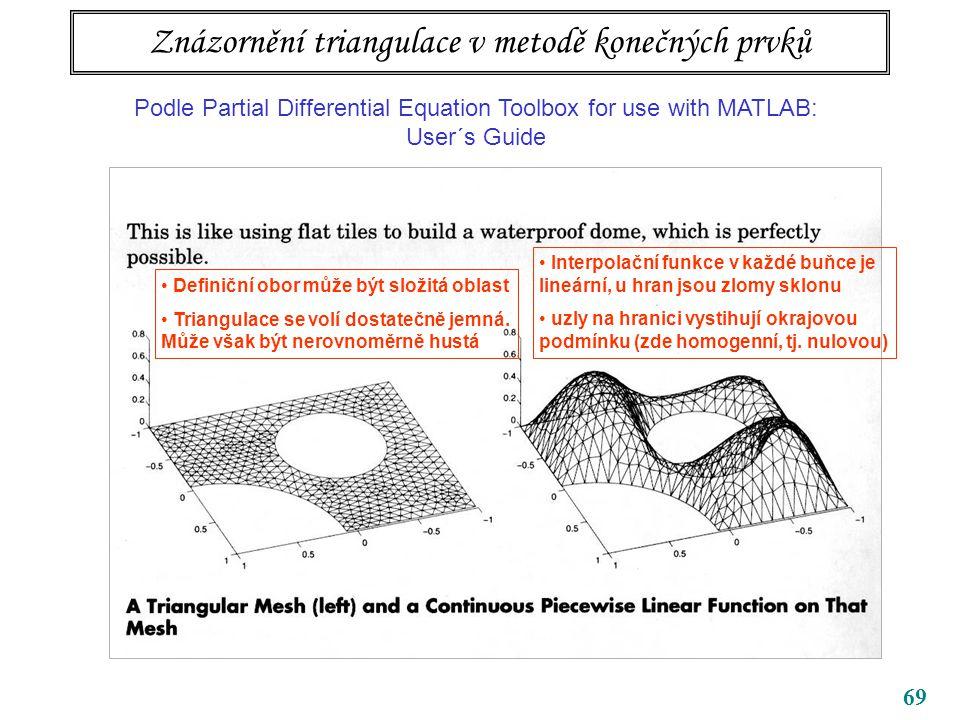 Znázornění triangulace v metodě konečných prvků