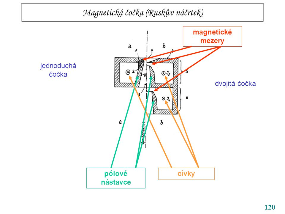 Magnetická čočka (Ruskův náčrtek)