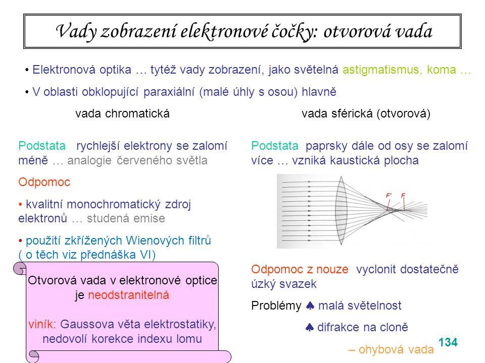 Vady zobrazení elektronové čočky: otvorová vada