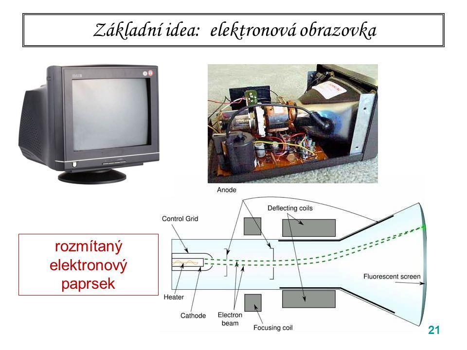 Základní idea: elektronová obrazovka