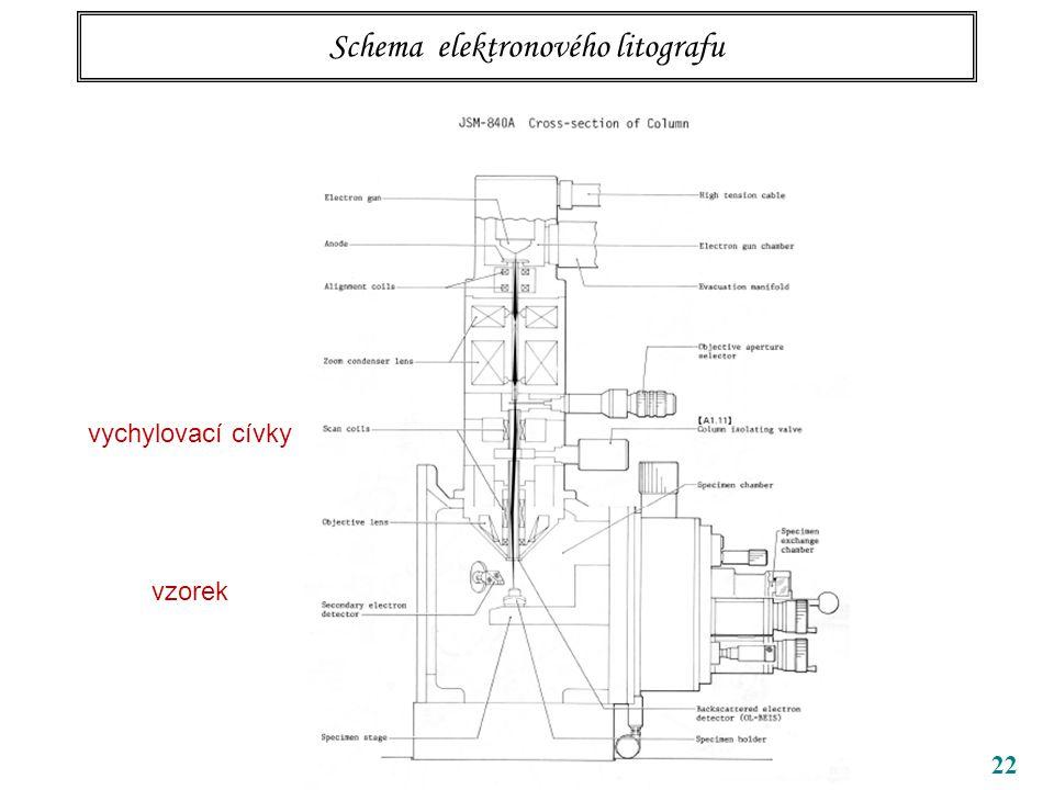 Schema elektronového litografu
