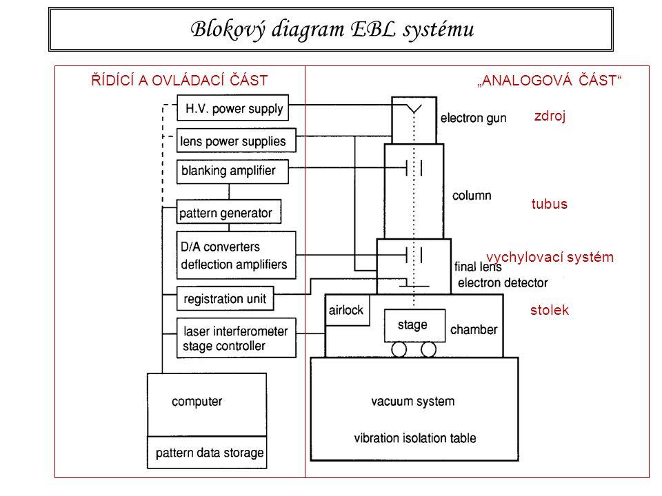 Blokový diagram EBL systému