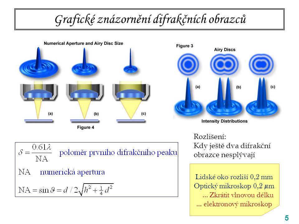 Grafické znázornění difrakčních obrazců