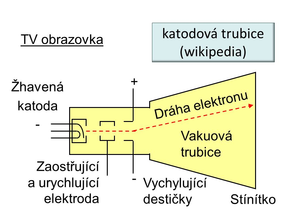 katodová trubice (wikipedia) TV obrazovka + Žhavená katoda