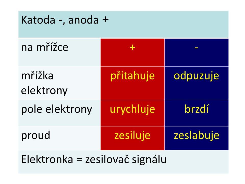 Katoda -, anoda + na mřížce. + - mřížka elektrony. přitahuje. odpuzuje. pole elektrony. urychluje.