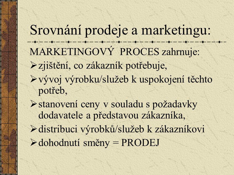 Srovnání prodeje a marketingu: