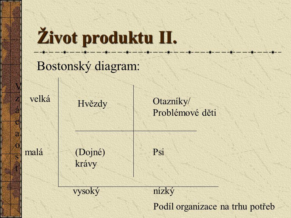 Život produktu II. Bostonský diagram: V z á c a o s t velká Otazníky/