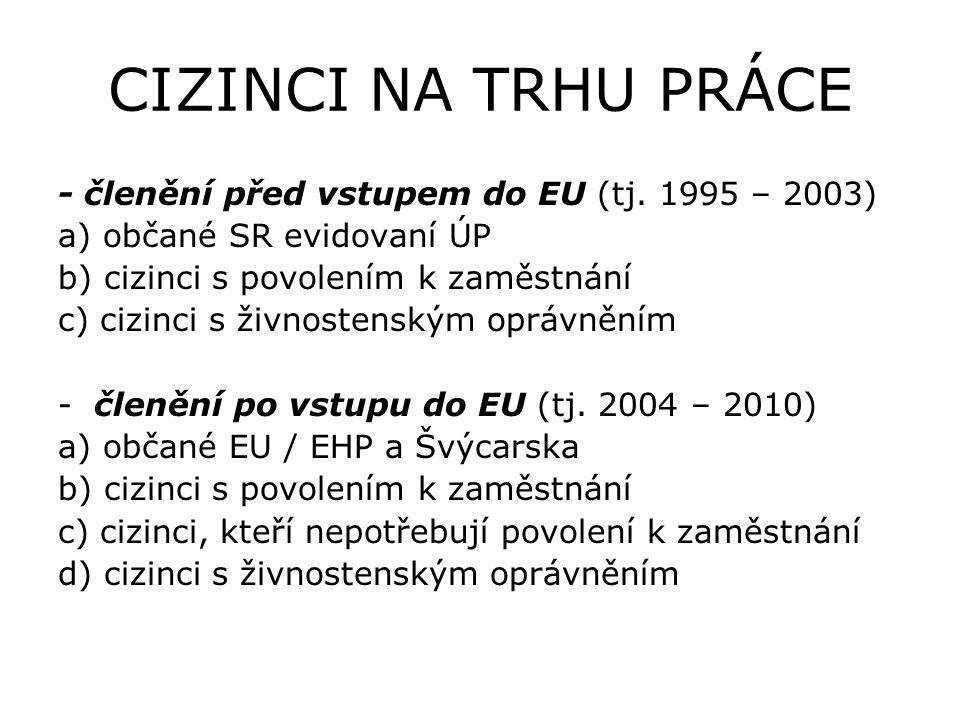 CIZINCI NA TRHU PRÁCE - členění před vstupem do EU (tj. 1995 – 2003)