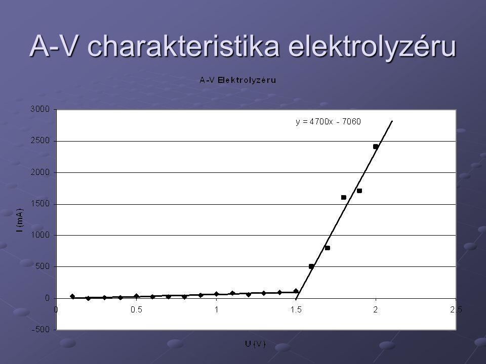 A-V charakteristika elektrolyzéru