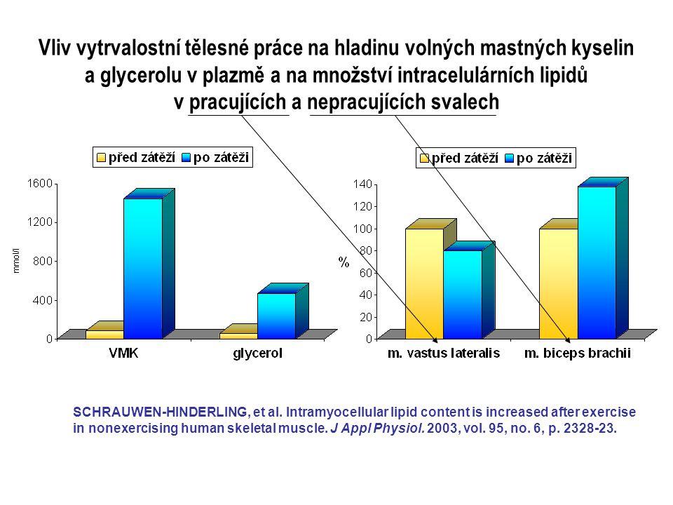 Vliv vytrvalostní tělesné práce na hladinu volných mastných kyselin a glycerolu v plazmě a na množství intracelulárních lipidů v pracujících a nepracujících svalech