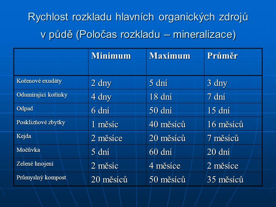 Rychlost rozkladu hlavních organických zdrojů v půdě (Poločas rozkladu – mineralizace)