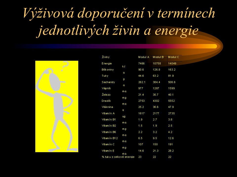 Výživová doporučení v termínech jednotlivých živin a energie