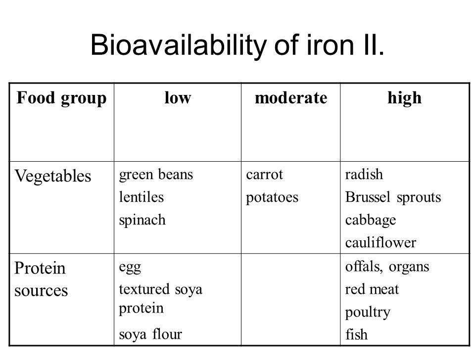 Bioavailability of iron II.