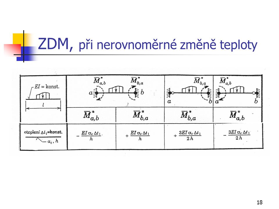 ZDM, při nerovnoměrné změně teploty