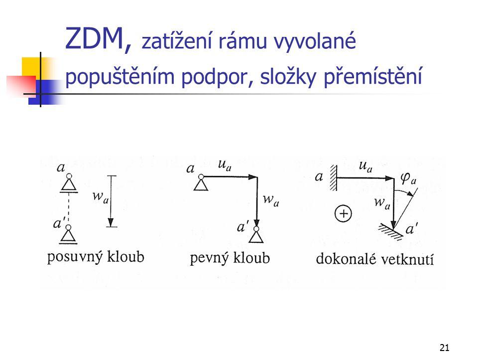 ZDM, zatížení rámu vyvolané popuštěním podpor, složky přemístění