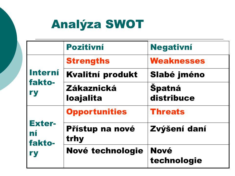 Analýza SWOT Pozitivní Negativní Interní fakto-ry Strengths Weaknesses