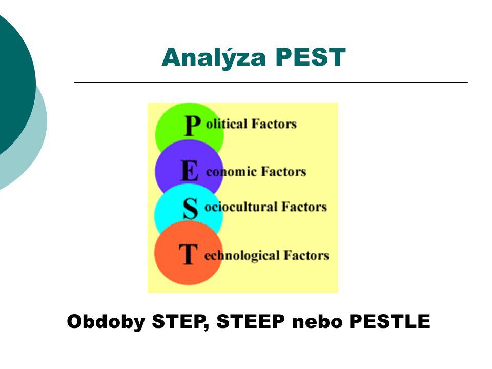 Analýza PEST Obdoby STEP, STEEP nebo PESTLE