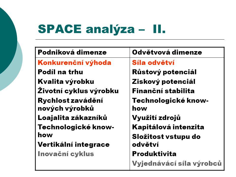 SPACE analýza – II. Podniková dimenze Odvětvová dimenze