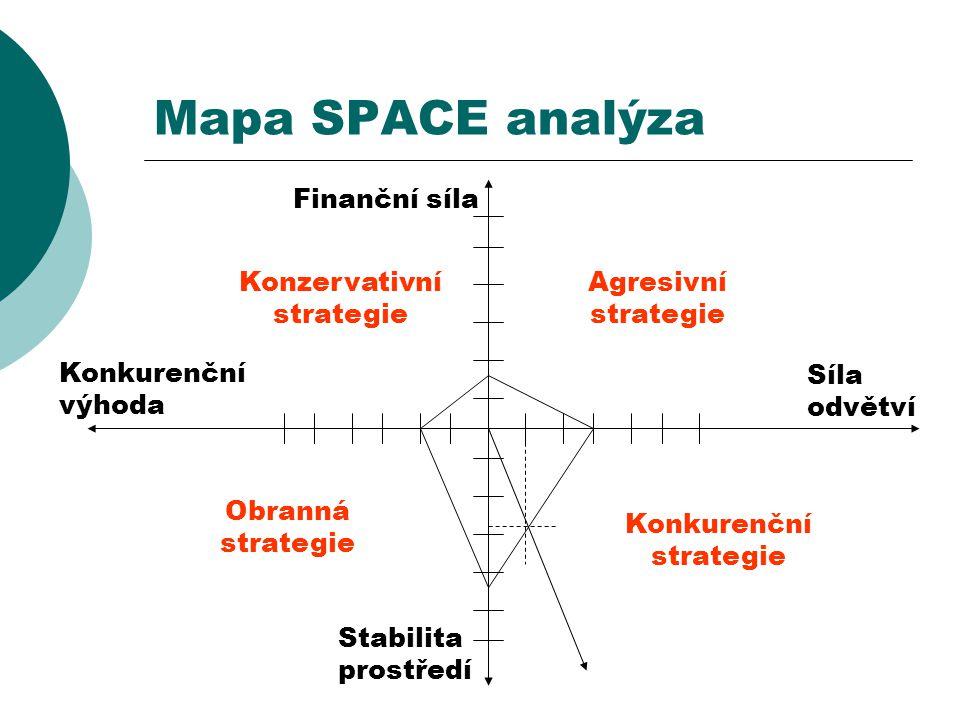 Mapa SPACE analýza Finanční síla Konzervativní strategie