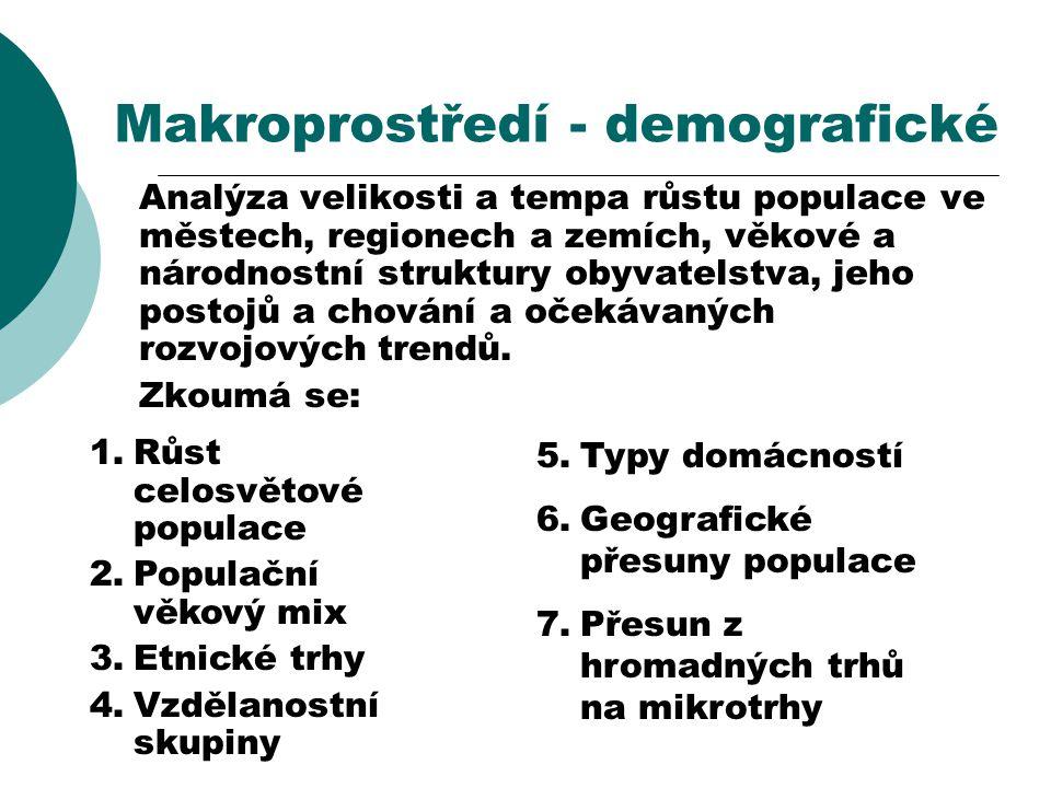 Makroprostředí - demografické
