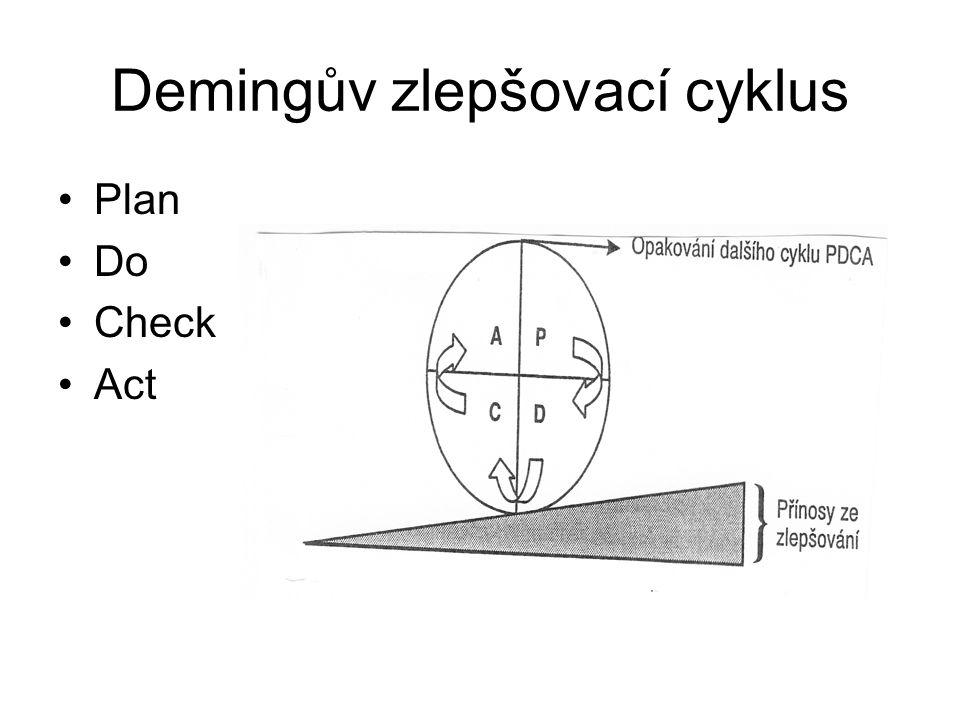 Demingův zlepšovací cyklus
