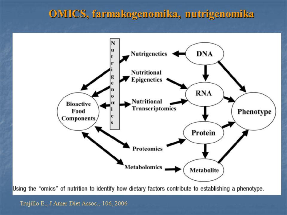 OMICS, farmakogenomika, nutrigenomika