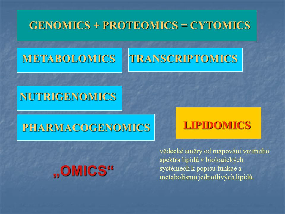 """OMICS GENOMICS + PROTEOMICS = CYTOMICS METABOLOMICS TRANSCRIPTOMICS"