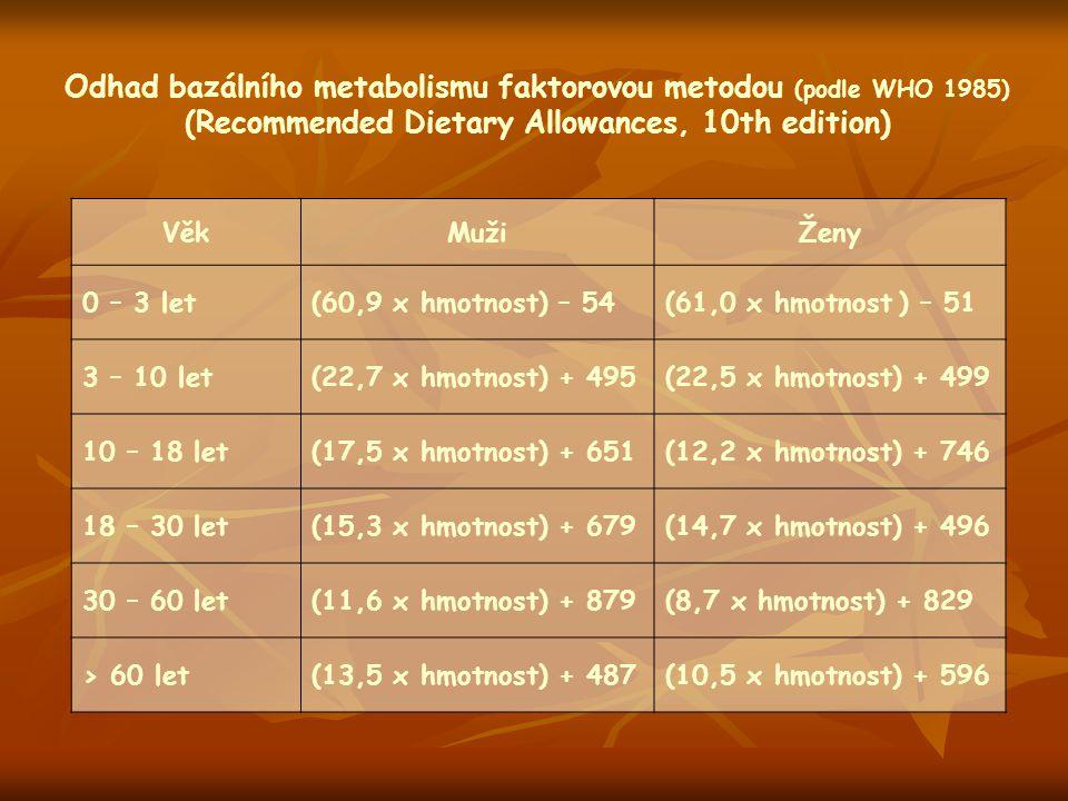 Odhad bazálního metabolismu faktorovou metodou (podle WHO 1985)