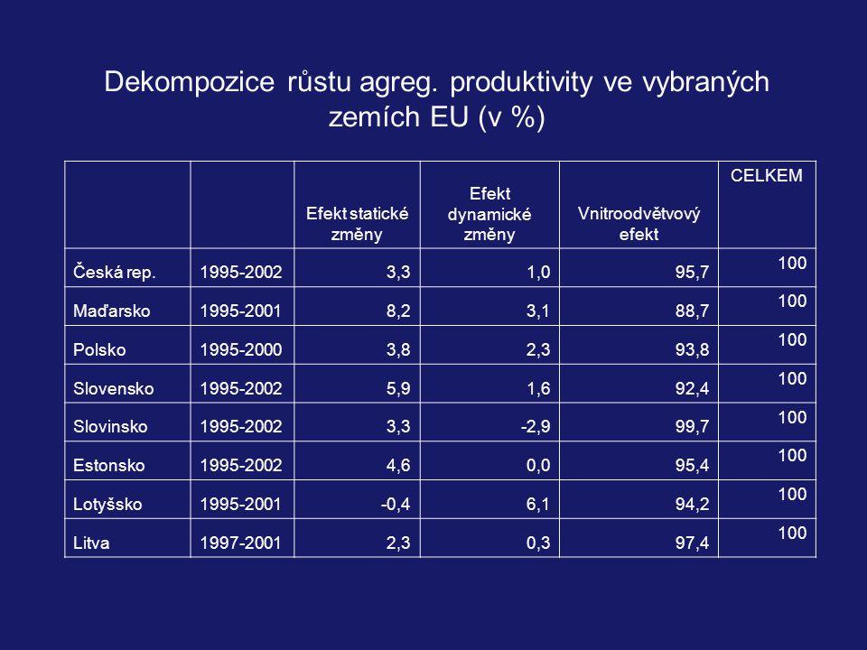 Dekompozice růstu agreg. produktivity ve vybraných zemích EU (v %)