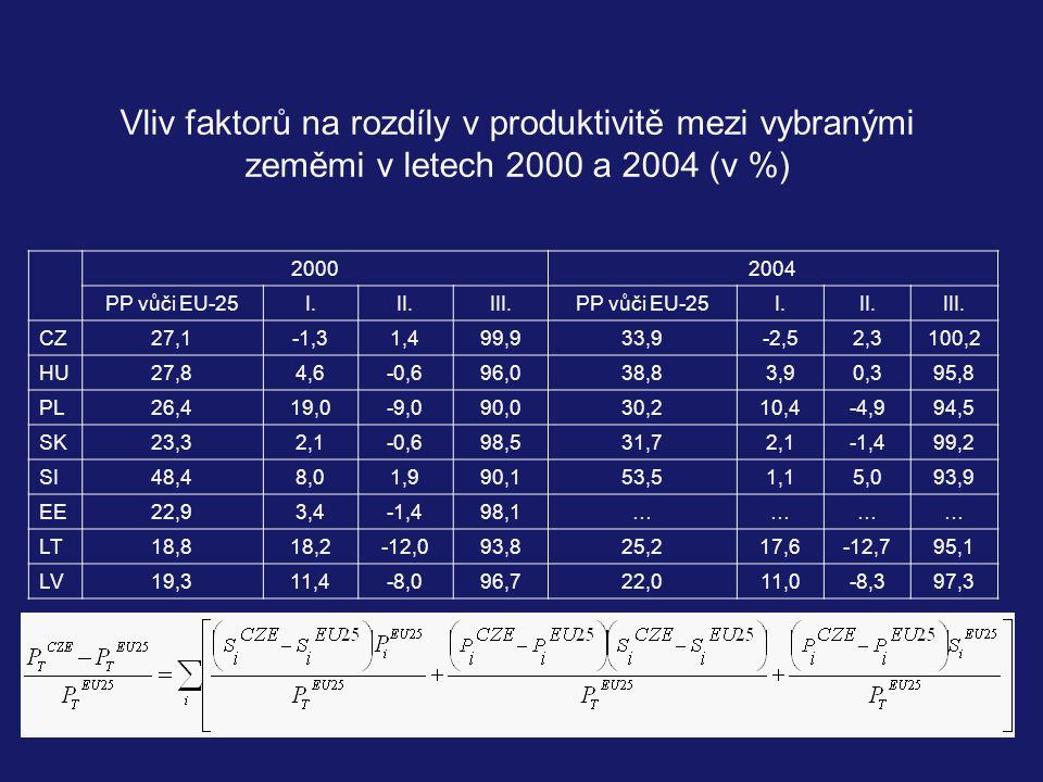 Vliv faktorů na rozdíly v produktivitě mezi vybranými zeměmi v letech 2000 a 2004 (v %)