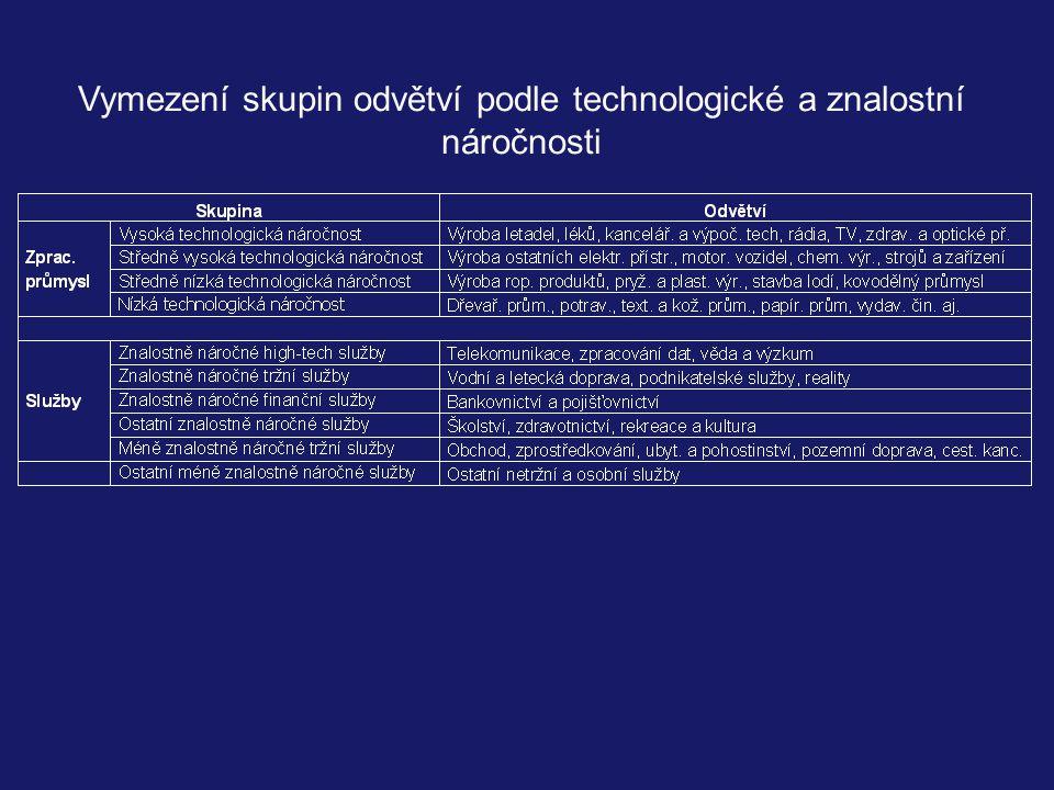Vymezení skupin odvětví podle technologické a znalostní náročnosti