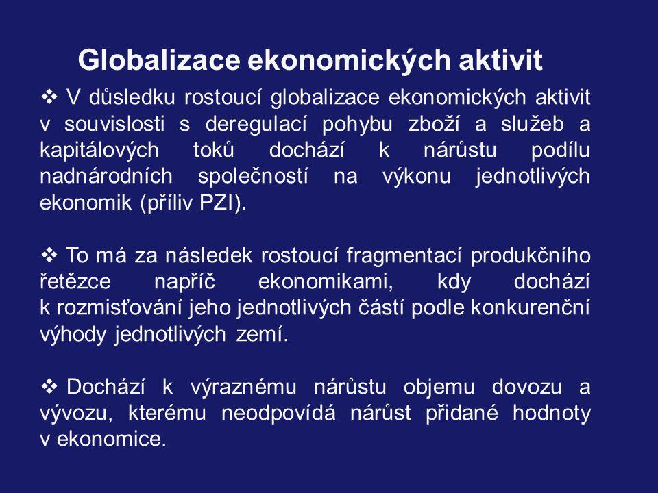 Globalizace ekonomických aktivit