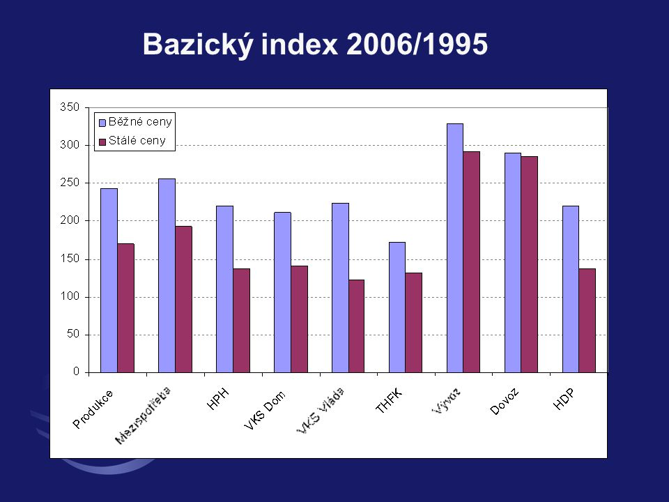 Bazický index 2006/1995