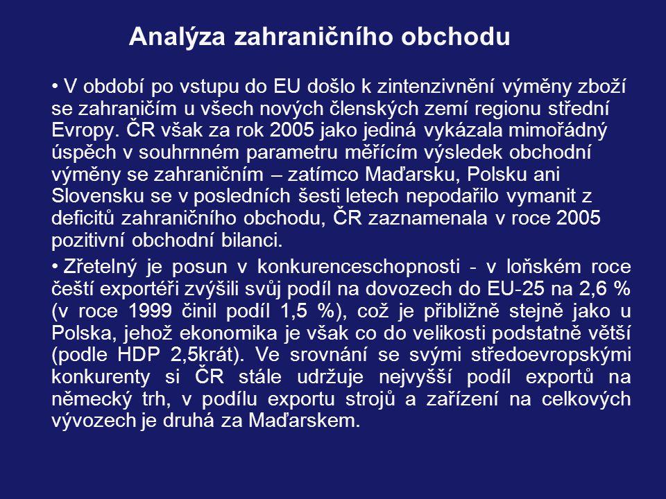 Analýza zahraničního obchodu