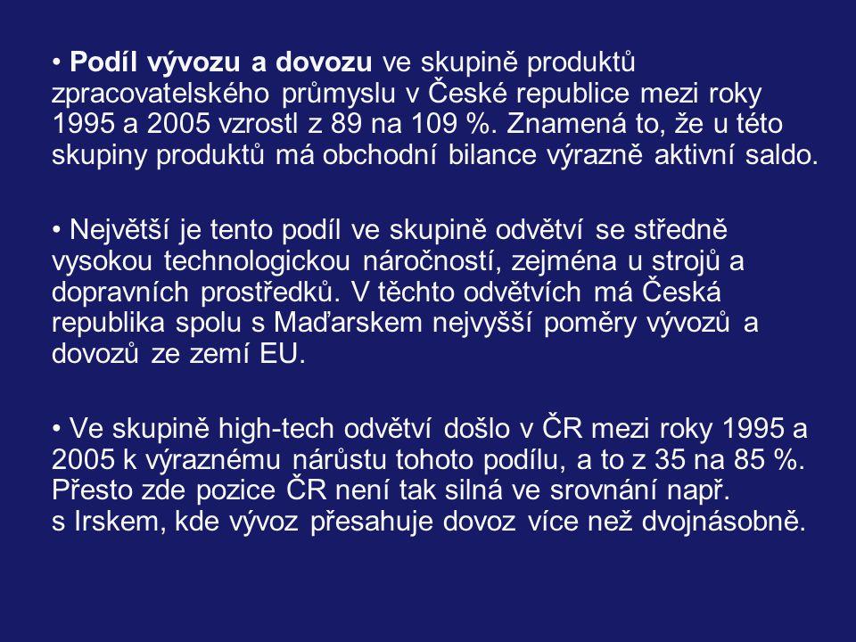 Podíl vývozu a dovozu ve skupině produktů zpracovatelského průmyslu v České republice mezi roky 1995 a 2005 vzrostl z 89 na 109 %. Znamená to, že u této skupiny produktů má obchodní bilance výrazně aktivní saldo.