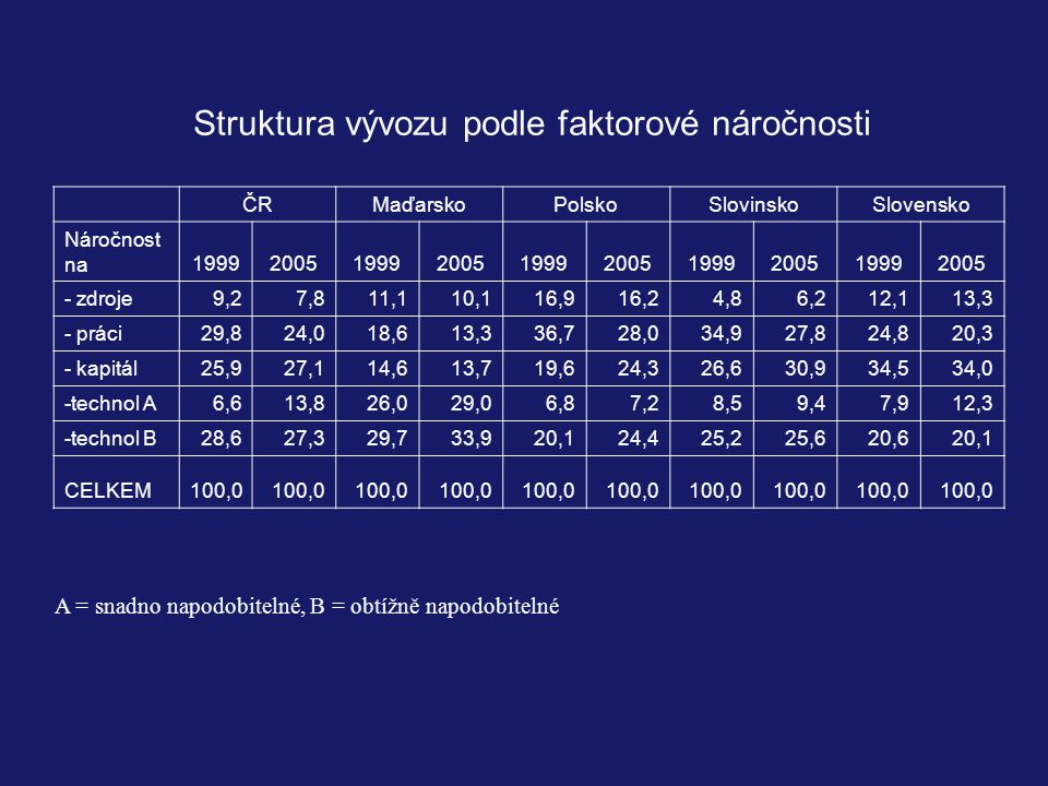 Struktura vývozu podle faktorové náročnosti