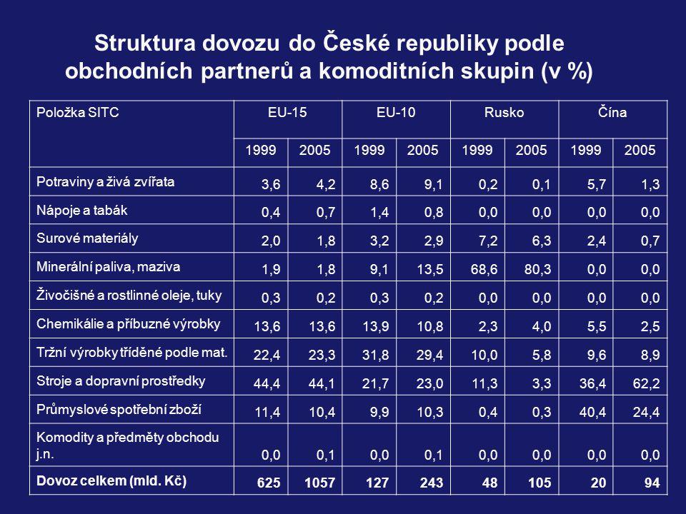 Struktura dovozu do České republiky podle obchodních partnerů a komoditních skupin (v %)