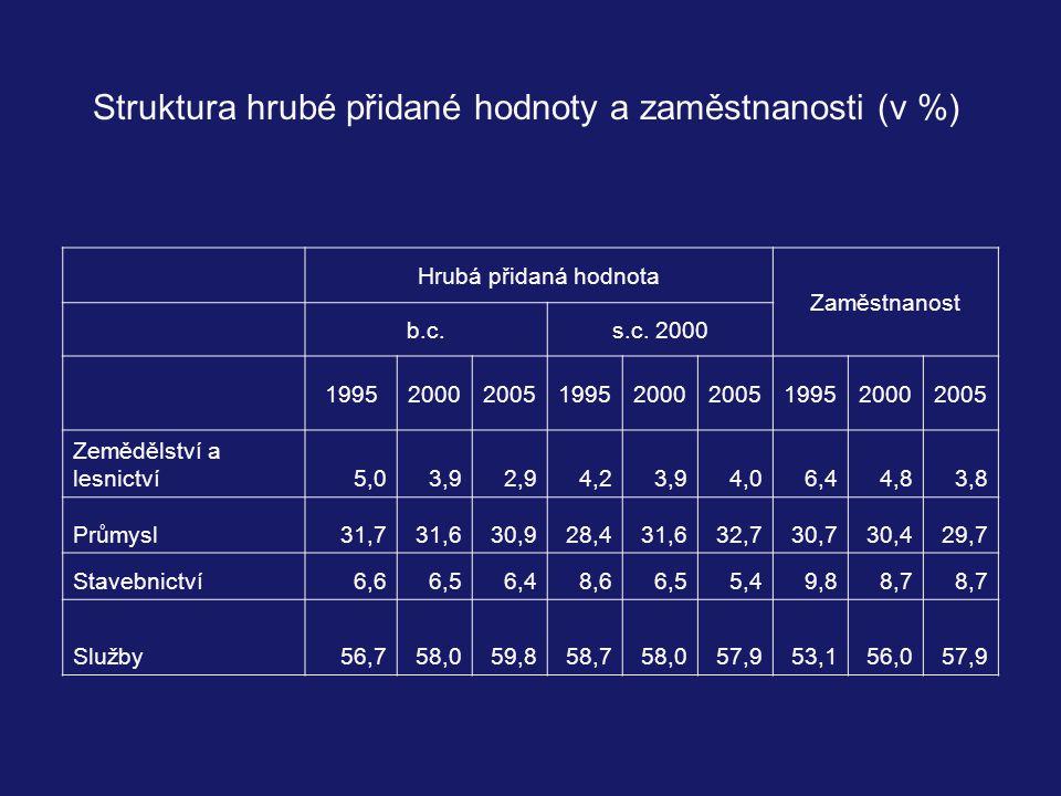 Struktura hrubé přidané hodnoty a zaměstnanosti (v %)