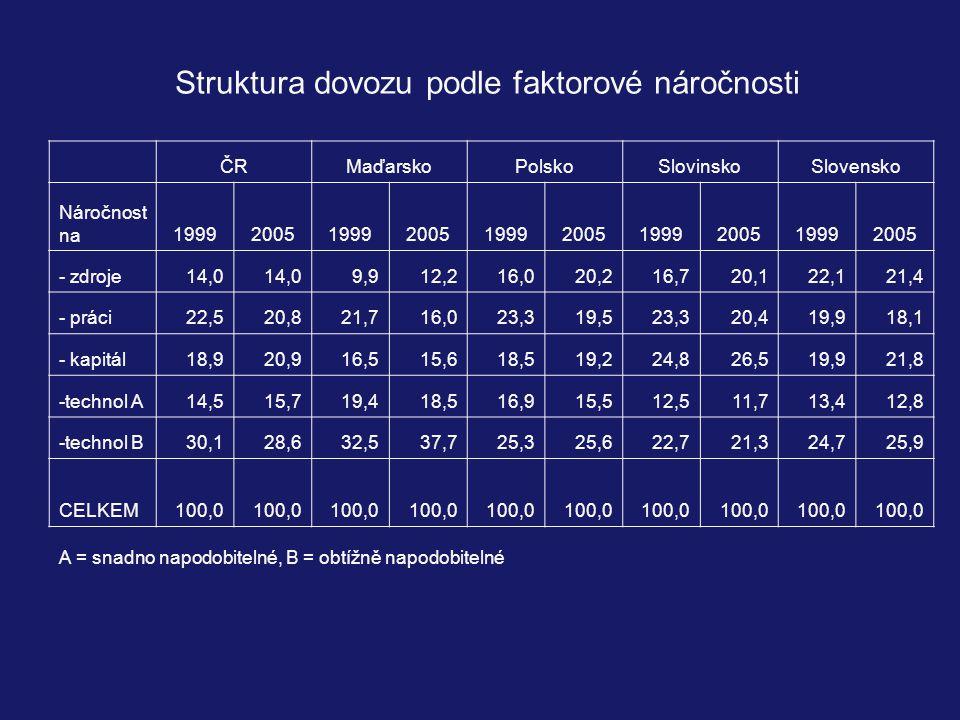 Struktura dovozu podle faktorové náročnosti