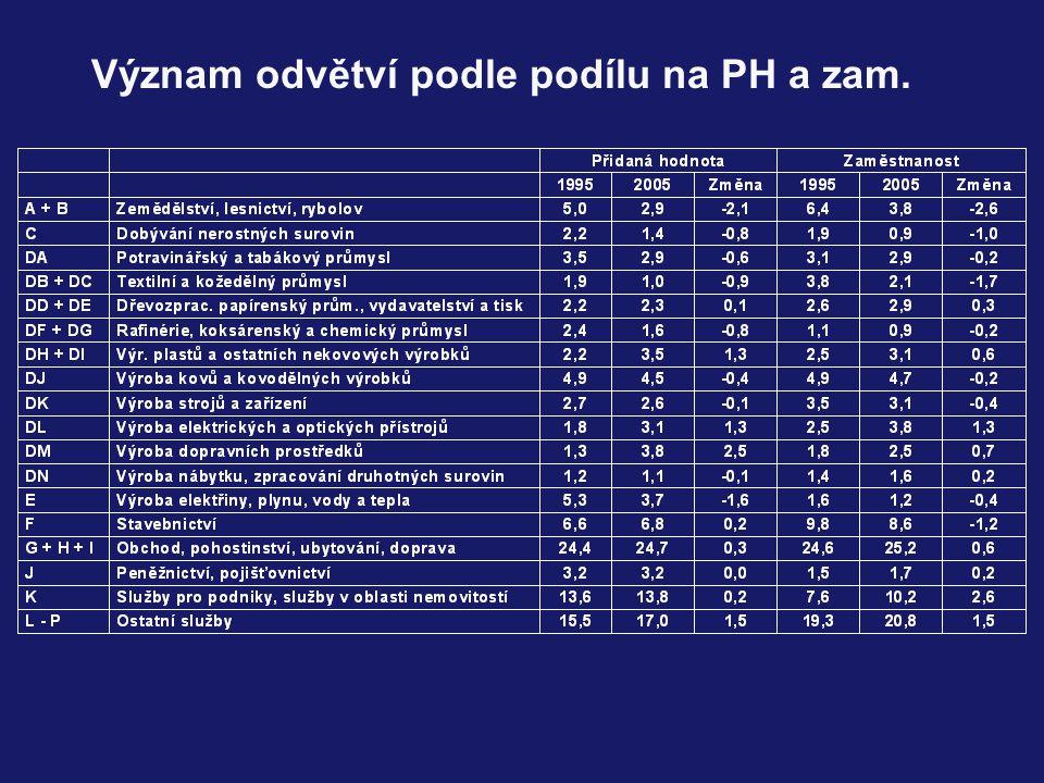Význam odvětví podle podílu na PH a zam.