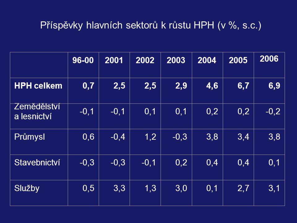 Příspěvky hlavních sektorů k růstu HPH (v %, s.c.)