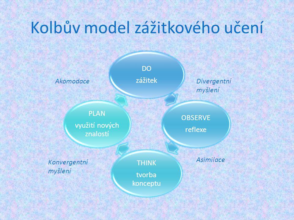 Kolbův model zážitkového učení