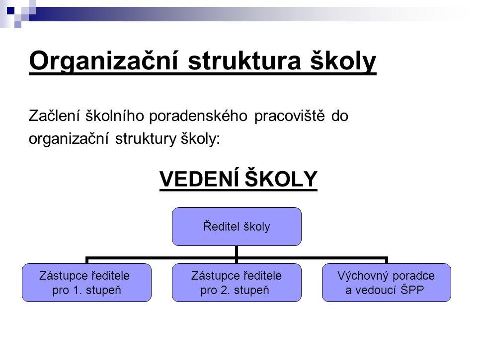 Organizační struktura školy
