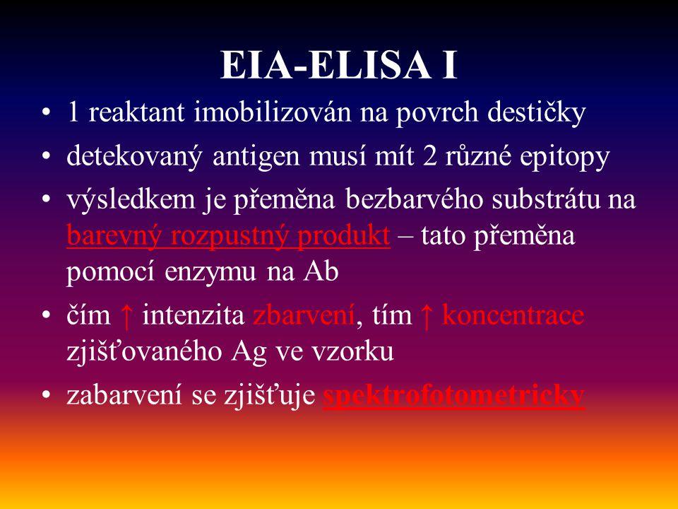 EIA-ELISA I 1 reaktant imobilizován na povrch destičky