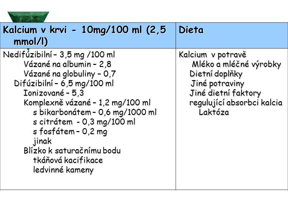 Kalcium v krvi - 10mg/100 ml (2,5 mmol/l) Dieta