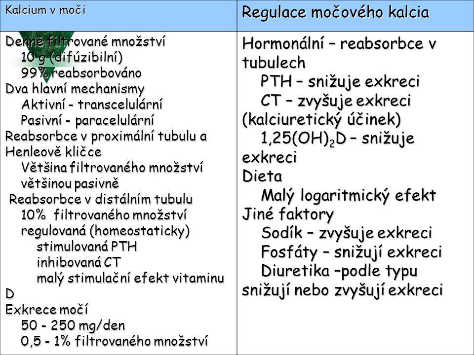 Regulace močového kalcia